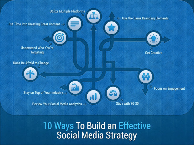 Develop Social Media Strategy