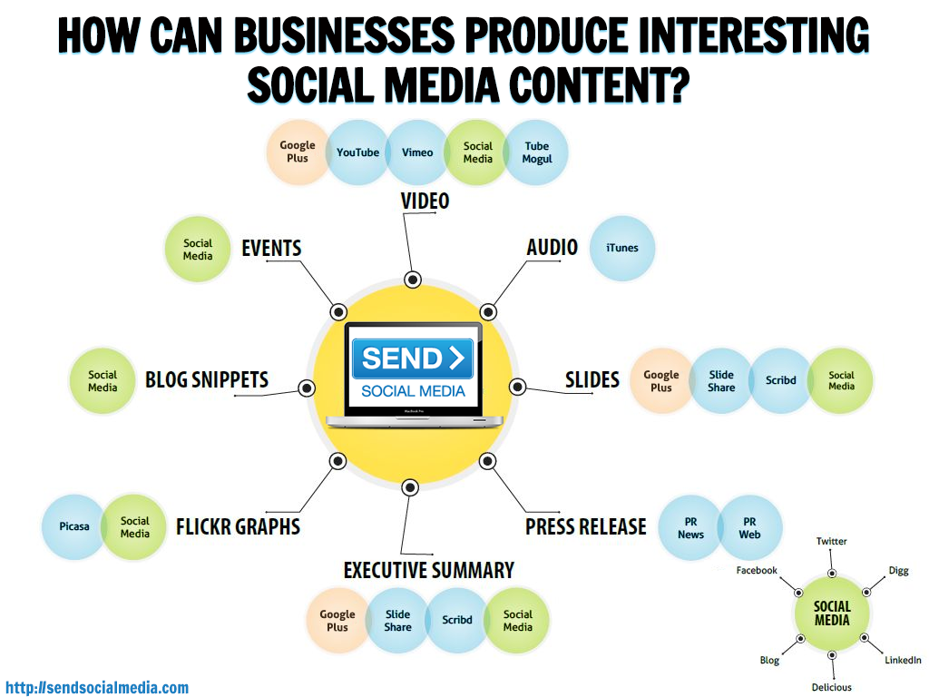 3 Ways Businesses Can Produce Interesting Social Media Content